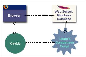 Online authorization